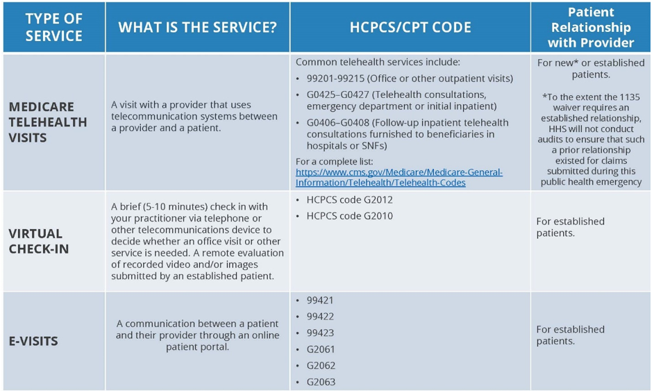 Summary of Medicare Telemedicine Services Chart