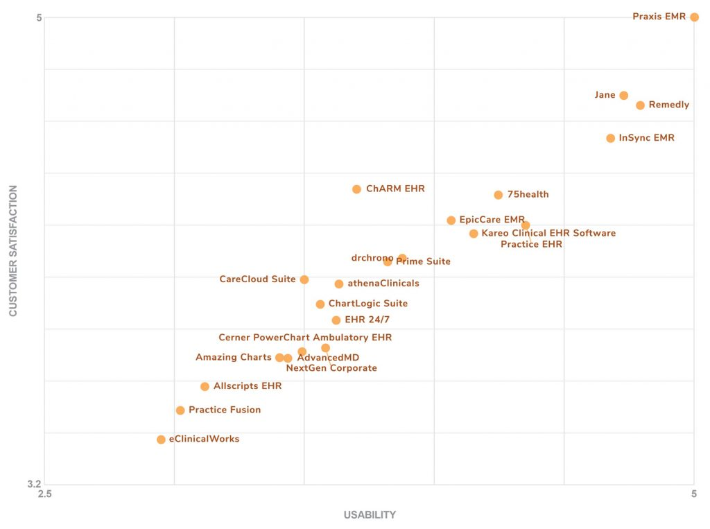 Software Advice Ranks Praxis #1 in EHR Usability and User Satisfaction 2020